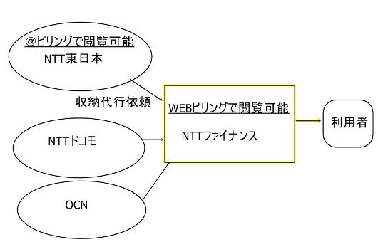 NTT @ビリングとWEBビリングの違い