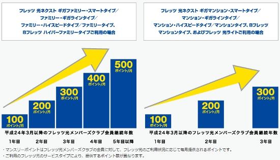 NTT東日本 フレッツ光 マンスリーポイント