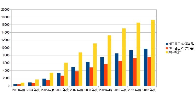 NTT フレッツ光の契約数推移