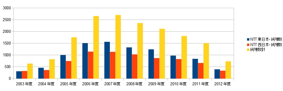 NTT フレッツ光の純増数推移