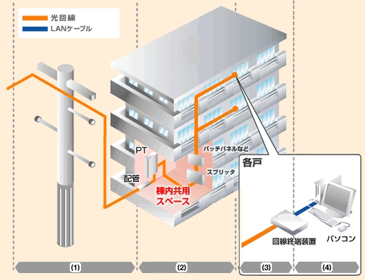 フレッツ光 集合住宅の配線方式(光配線方式)
