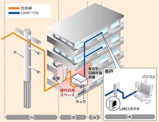 フレッツ光 集合住宅の配線方式(LAN配線方式)
