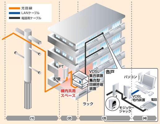 フレッツ光 集合住宅の配線方式(VDSL方式)