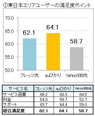 光回線 顧客満足度データ(東日本)